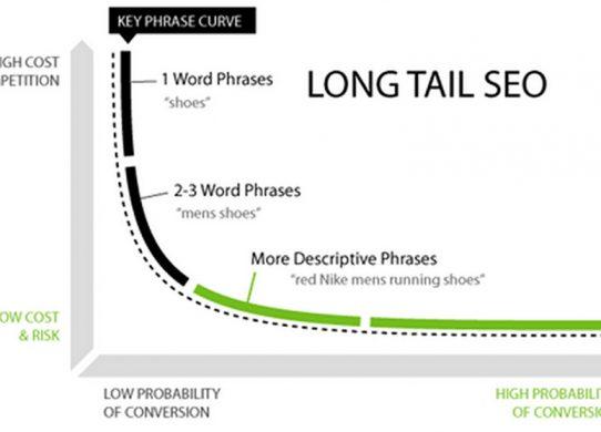 cosa sono le long tail keywords e perché sono migliori